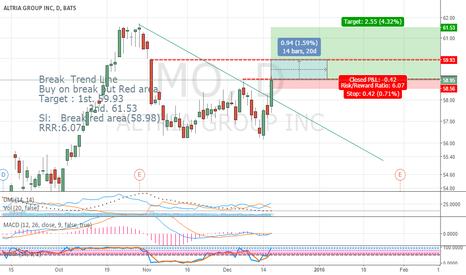 MO: Buy on Break Trend Line