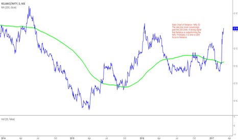 RELIANCE/NIFTY: Reliance Industries: Relative Outperformer !!
