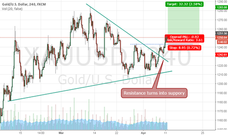 XAUUSD: Gold rises till 1284.00$