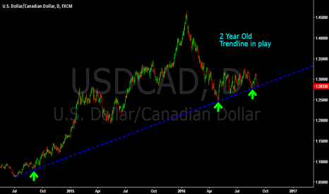 USDCAD: $USDCAD 2 year Old Trendline in play