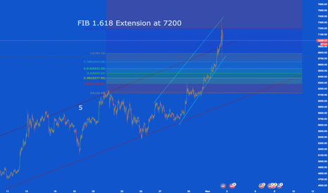 BTCUSD: BTCUSD - 1.618 FIB extension from top of 5th Wave