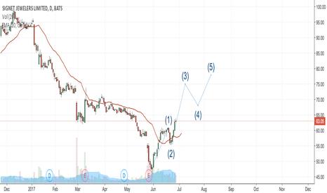 SIG: SIG maybe in Elliott wave 3