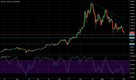 BTCUSD: BTC Close to supports
