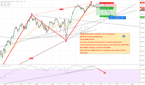 DJI: Dow Jones 30 - Bearish Formasyonları