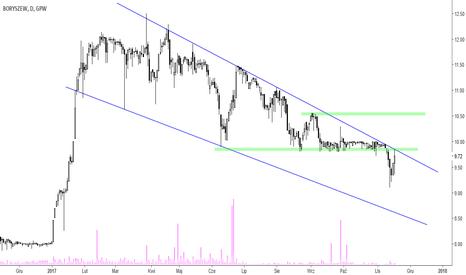 BRS: Boryszew – próba wybicia linii trendu