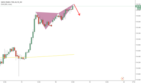 CHFJPY: Potential Bearish signal on CHFJPY