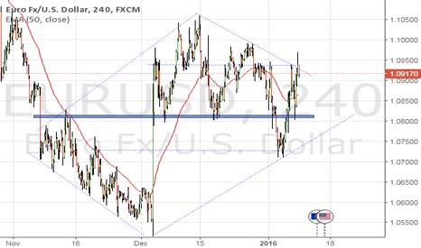 EURUSD: EU a nice up side Diamond formation. ..