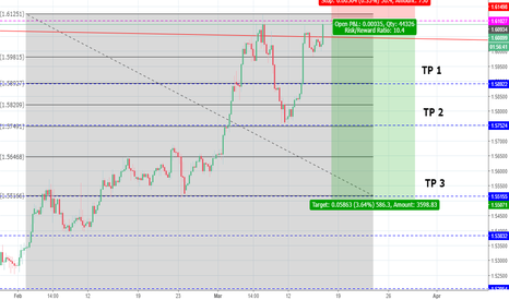 EURCAD: THE BEAR GOING TO DIVE !!