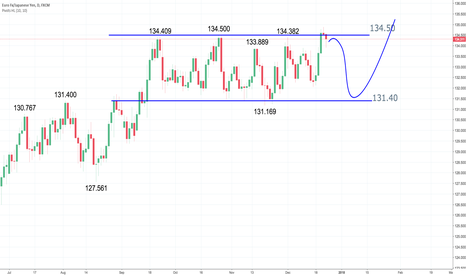 EURJPY: EURJPY is in a range-bound mode for 3 months. Breakout soon?