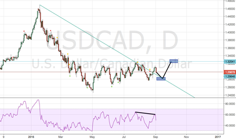 USDCAD: USDCAD Long position