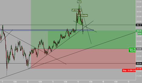 LTCUSD: HEAD AND SHOULDERS FORMATION with LITECOIN