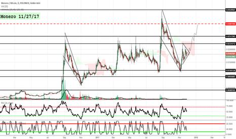XMRBTC: Moreno TA 11/27/17 xmr/btc (good for margin on poloniex)