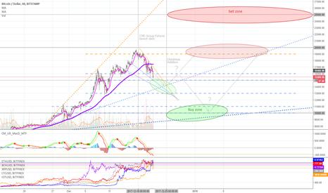 BTCUSD: Dec 21 - Bitcoin resistance levels & buy/sell zones