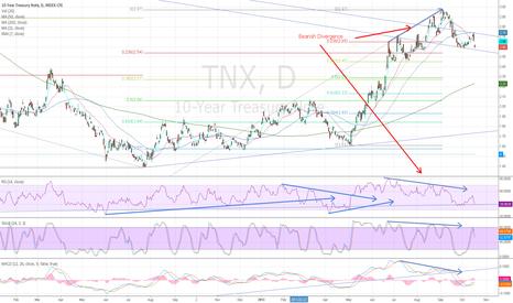 TNX: 10 yr Tsy yield Head and Shoulders? Watch 38% Fib@2.45 confirm.