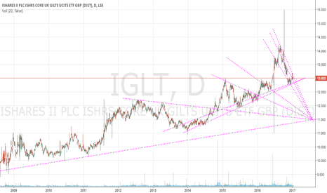 IGLT: Short UK Gilts on break of multidiagonal support line