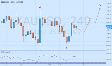 XAUUSD: Buy GOLD At Market For 1100-1110, Against 1079