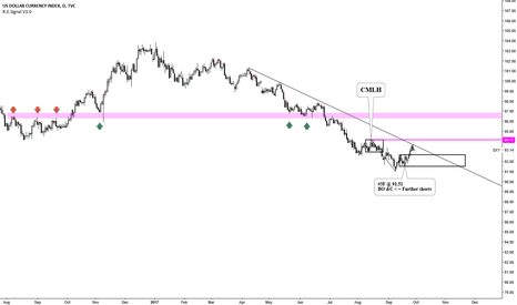 DXY: US Dollar Index---. Box Method--. poss HH