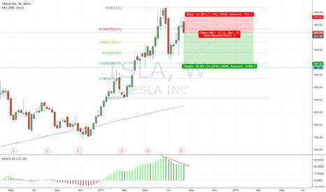TSLA: Weekly bearish engulfing with divergence
