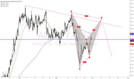 AUDJPY: Forming Potential Harmonic Bearish Bat Pattern