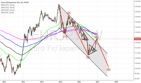 EURJPY: SHORT POSITION IS APPROPRIATE FOR LONG TERM