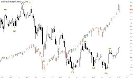 TNX: TNX vs S&P500