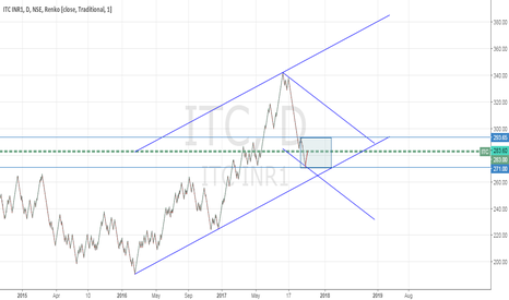 ITC: ITC - Is it time to enter?