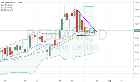 DCBBANK: Descending triangle