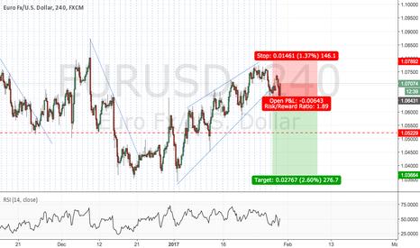 EURUSD: EURUSD short after break of the trendline