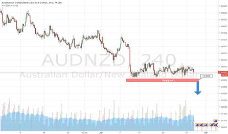 AUDNZD: Day trading strategies on AUDNZD 28-06-2016 by AzaForex