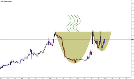 DAGI: DAGI / Weekly / Cup and Handle