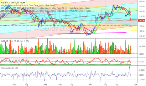 XAUUSD: Gold _ heading to 1150-1145 the PF Channel Bottom LML