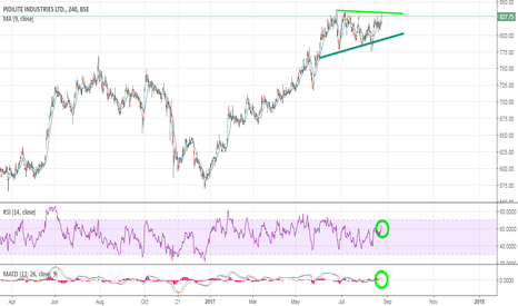 PIDILITIND: Pidilite:- about to break the range?