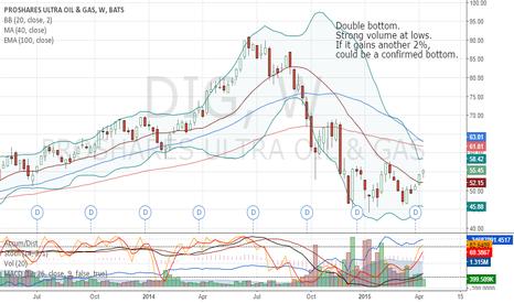 DIG: Oil bottom? W Bottom with break over 20 Week MA.