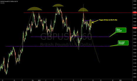 GBPUSD: Good to go short?