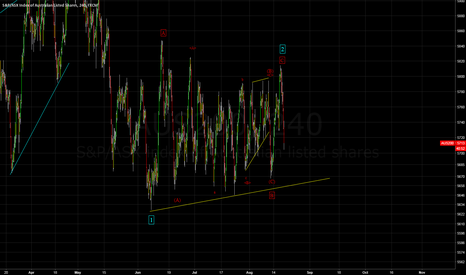 AUS200: ASX About to crumble? - Short Idea plus wave analysis
