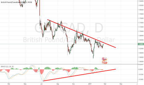 GBPCAD: Drivergence waiting for breakout