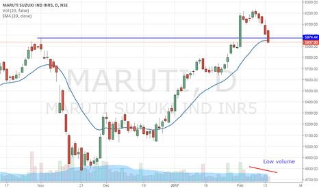 MARUTI: Maruti - Testing breakout level