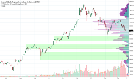 XBTUSD: Bitcoin Support Levels to Look For