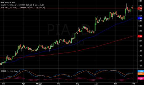 PIA: PIAGGIO   -   Positivo