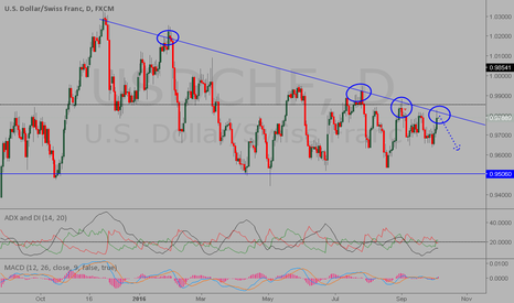 USDCHF: my point of view