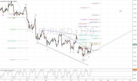 EURUSD: EURUSD Elliott Wave Analysis
