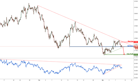 AUDUSD: AUDUSD is testing major support, prepare to sell on break