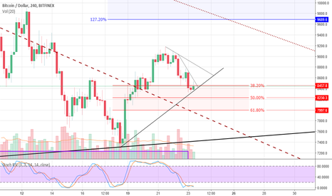 BTCUSD: BTC - Market Analysis & Risk