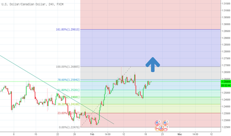 USDCAD: USDCAD H4 20.2.2018