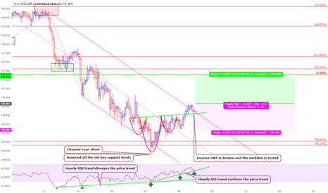 USDJPY: A short-term Long opportunity (USDJPY) before major bearish move