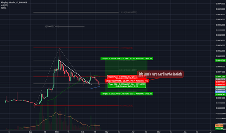 XRPBTC: XRP/BTC Both sides possible at this moment, quick potential 30%