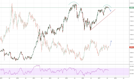 NI225: Nikkei vs gold: follow the Yen