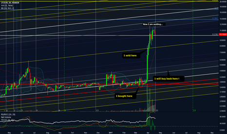 LTCEUR: LTC bearish and bull again when it reaches 4.2 - 5.2