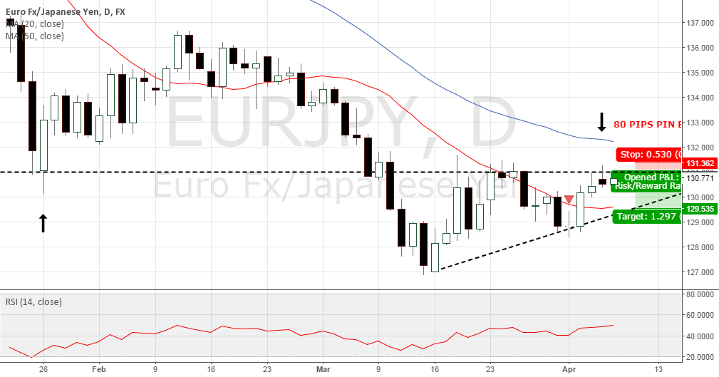 EURJPY SELL ON PIN BAR D1