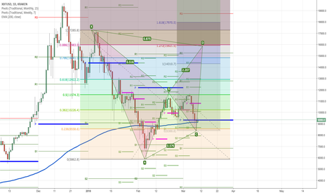 XBTUSD: BTCUSD: Can we trade C D leg of BAT??